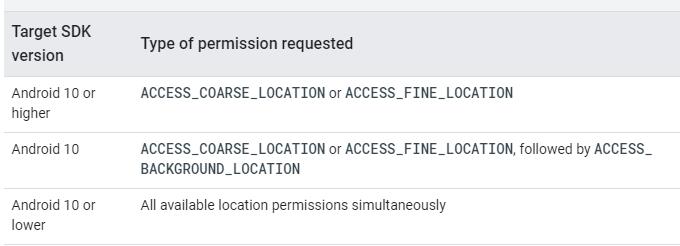 location_permissions